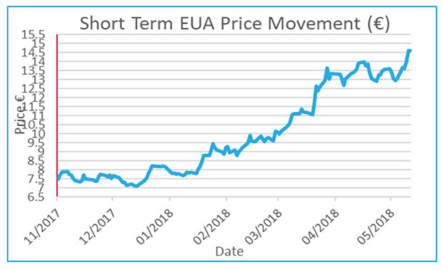 Figure 1: Short term EUA Price Movement. Source: Redshaw Carbon Trading Update