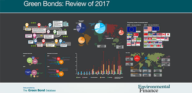 Green Bonds: Review of 2017